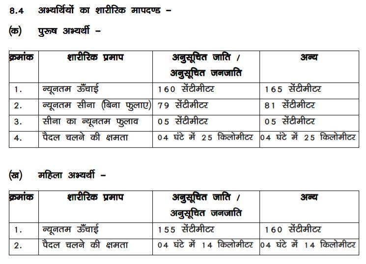 Bihar Forest Guard Vacancy 2020