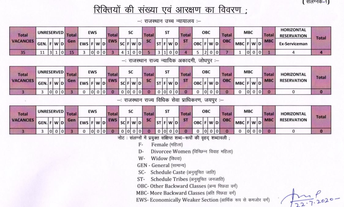 Rajasthan High Court Driver vacancy in High Court