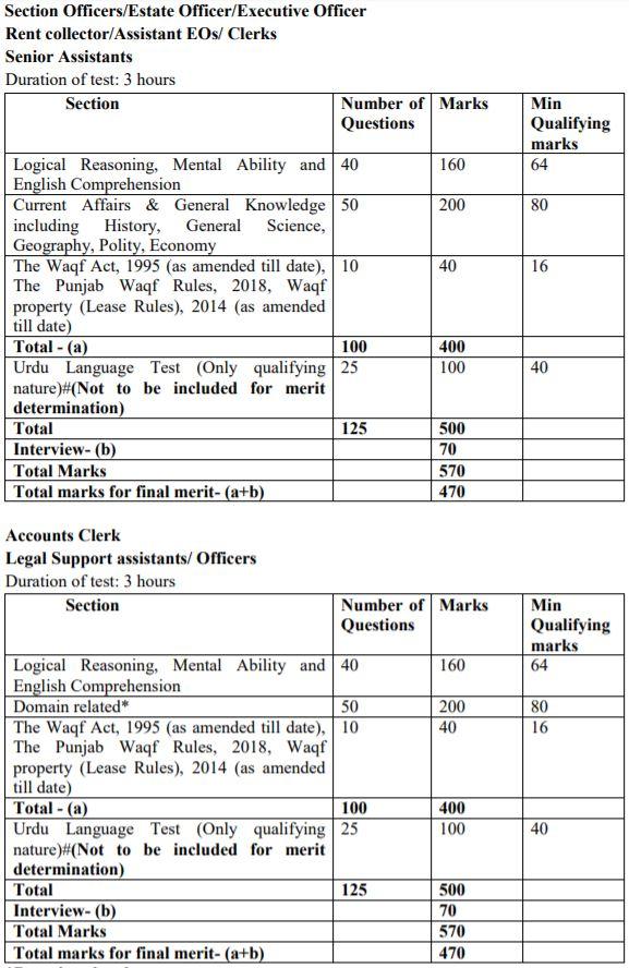Punjab Wakf Board Recruitment 2020 Exam Pattern