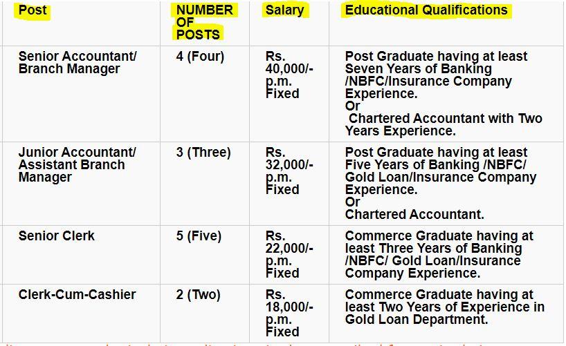 Panipat PUCO Bank Vacancy details 1