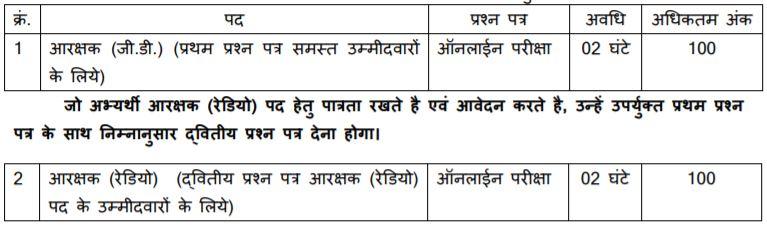 MP Police Vacancy 2021 Written Exam Patten