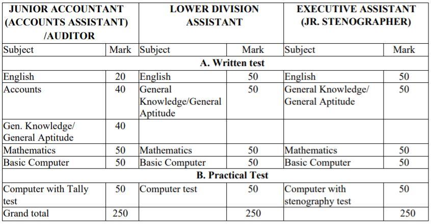 Odisha Forest Department Recruitment 2020 Exam Pattern