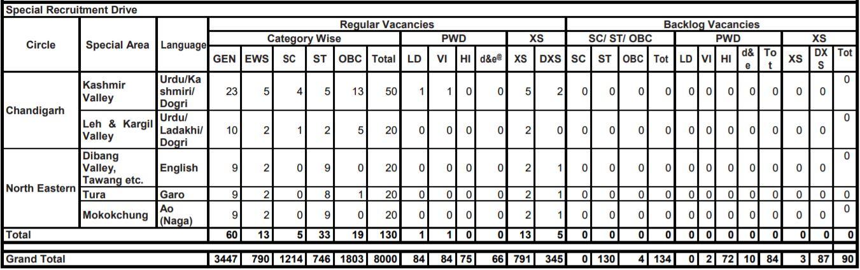 SBI Clerk 2020 Vacancies 3