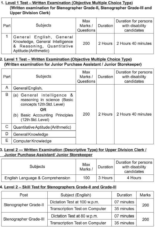 Department of Atomic Energy Recruitment 2020_2021 DAE Exam Pattern