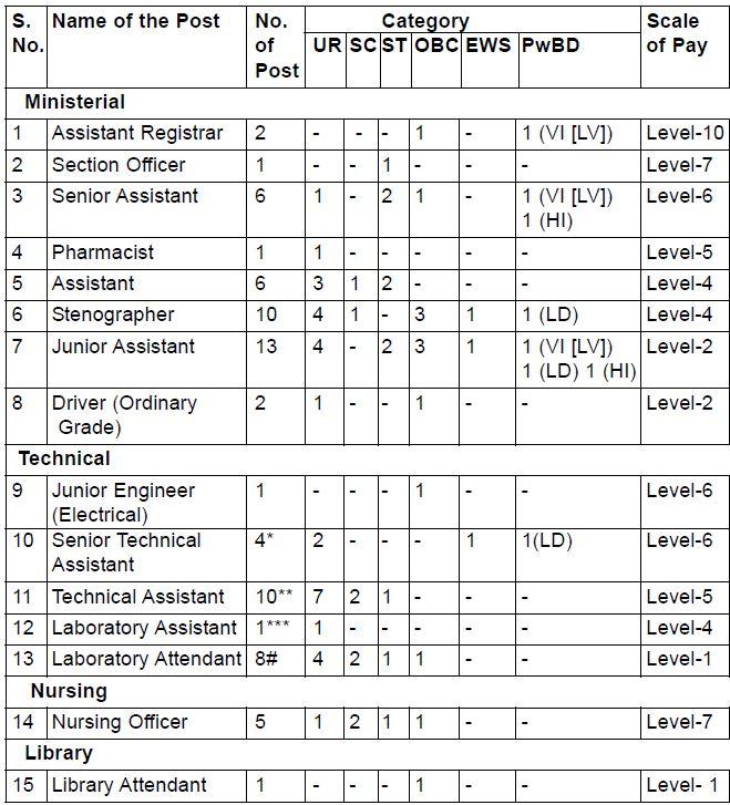VPCI Recruitment 2020-21 Vacancy