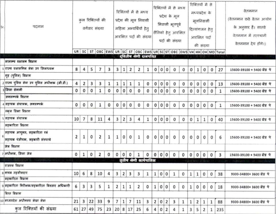 MP Civil Services 3_2020 Vacancy Details