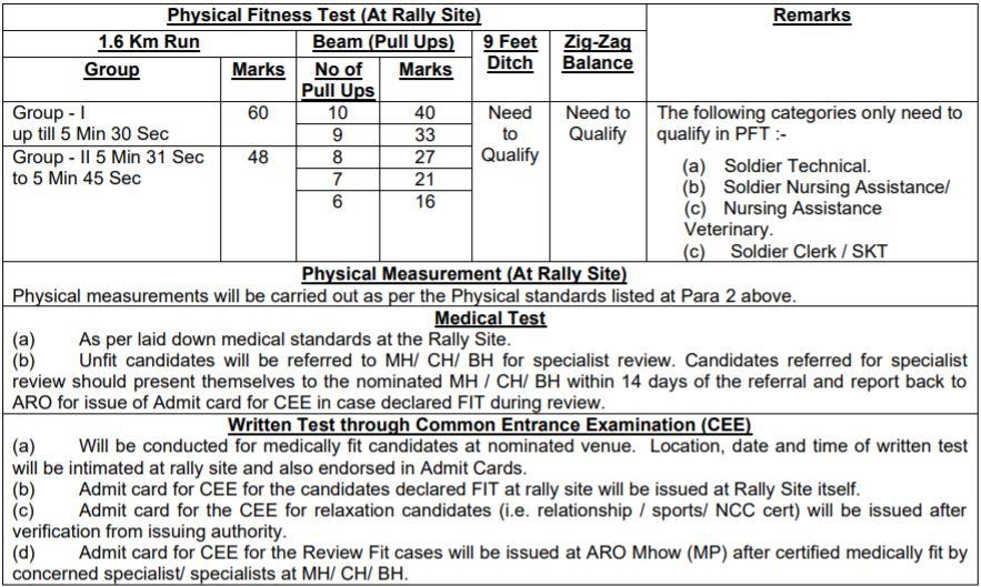 ARO Mhow Army Bharti Rally Selection Process 2021