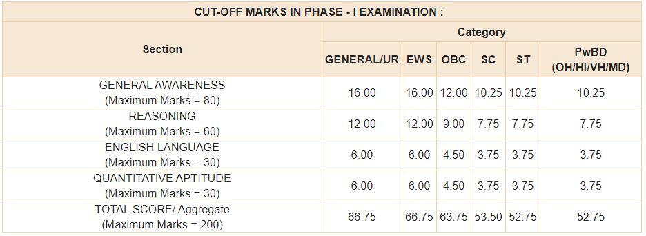 RBI Grade B Phase 1 Cutoff Marks