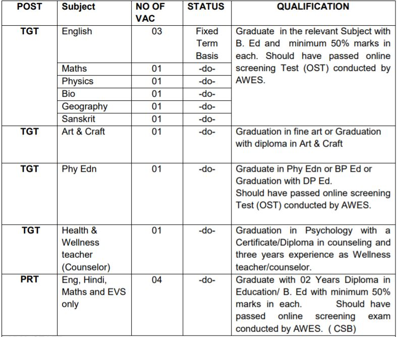 APS Hisar Vacancy Details 2021 1