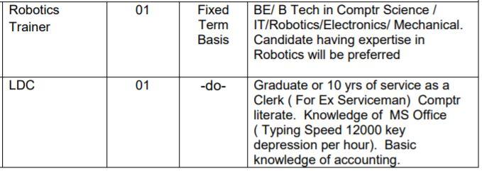 APS Hisar Vacancy Details 2021 2_1
