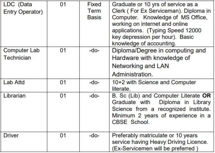 APS Hisar Vacancy Details 2021 3