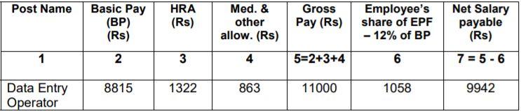 NIELIT Chandigarh DEO Salary 2021