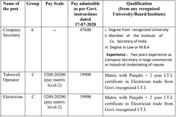 PWRMDC Recruitment Qualification & Salary