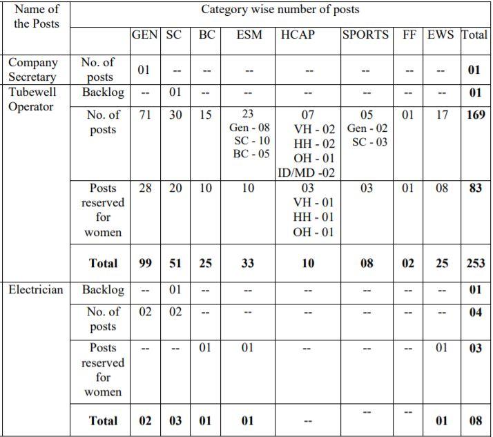 PWRMDC Recruitment Vacany Details 1