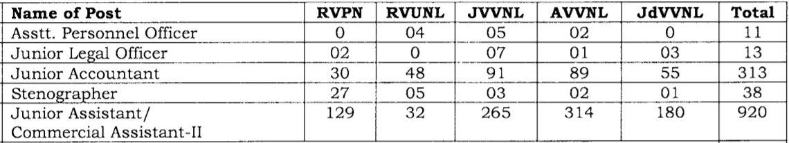 RRVUNL Junior Assistant Recruitment Vacancy Details
