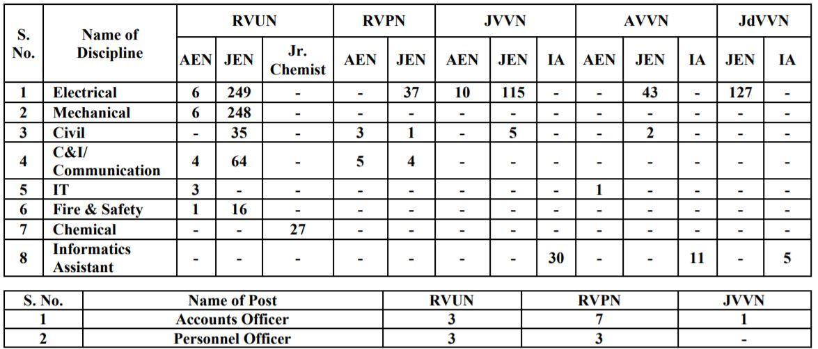 RRVUNL Recruitment 2021 Vacancy details