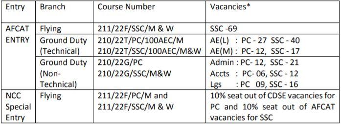 AFCAT 1_2021 Vacancy Details