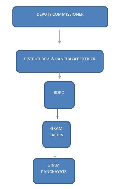 Gram Panchayat Hirerachy