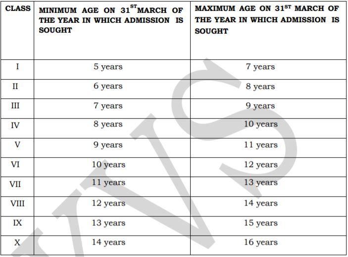 KVS Admission Age Limit 2021_22