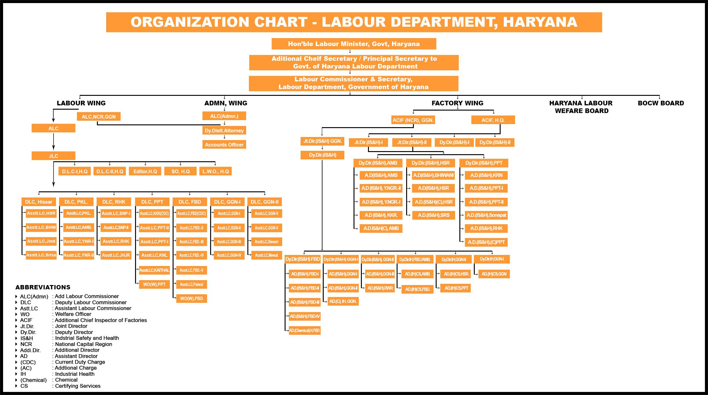 Labour Department Haryana Organization Structure