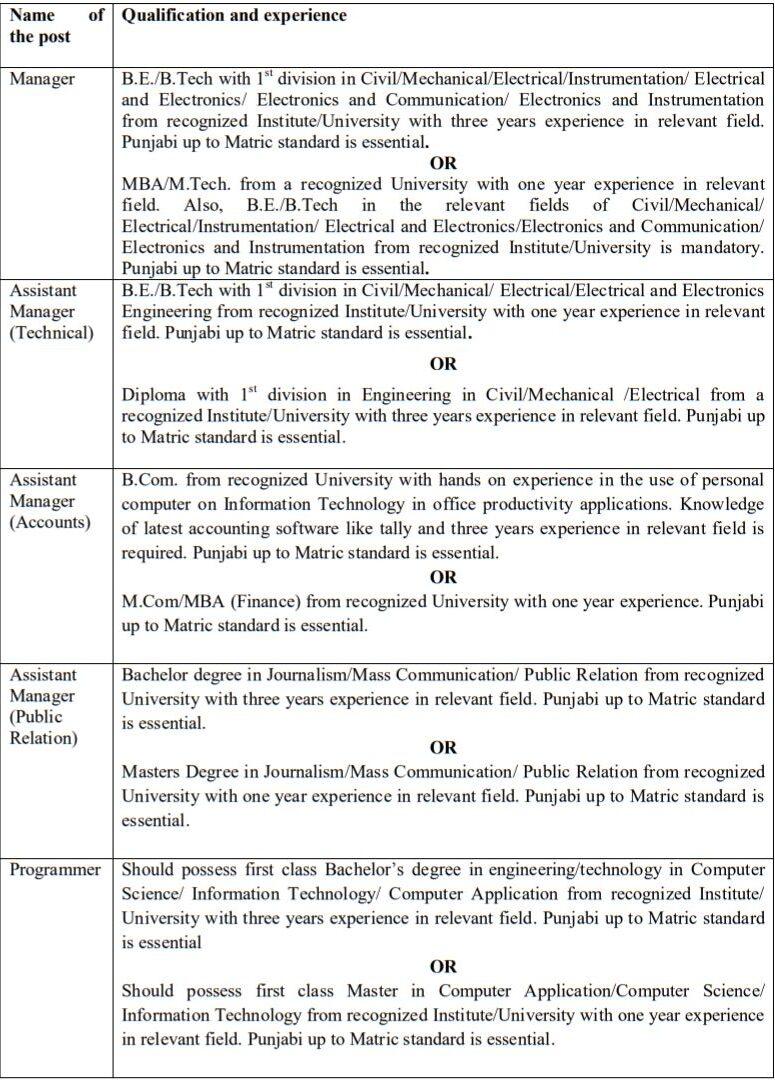 PEDA Punjab Recruitment Qualification details