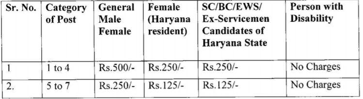 Haryana Vidhan Sabha Fees Details