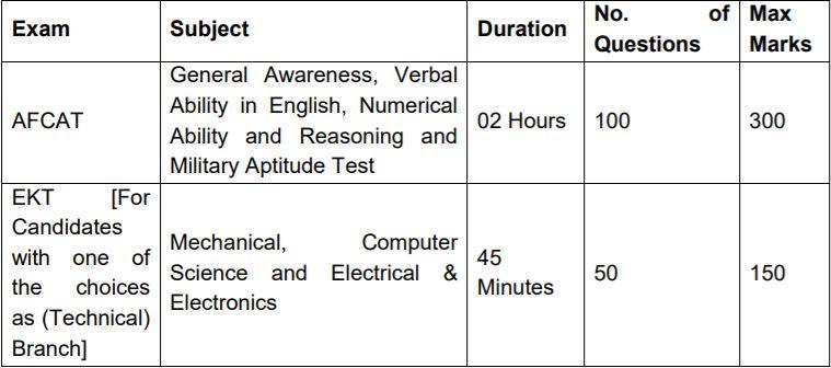 AFCAT 2 2021 Exam Pattern