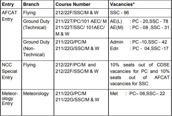 AFCAT 2 2021 Vacancy details