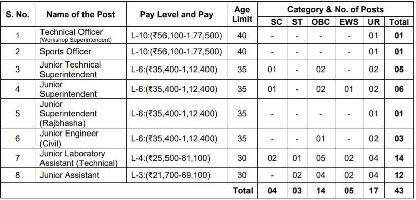 IIT Mandi Vacancy 2021 Details