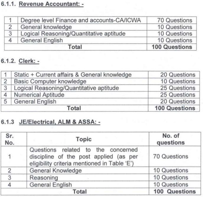 PSPCL Recruitment 2021 Exam Pattern