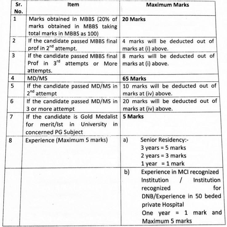 Punjab DHFW MO Specialist Selection Criteria