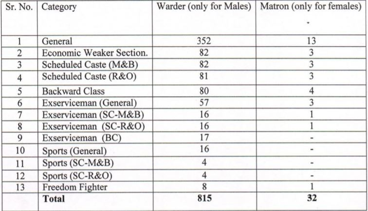 Punjab Jail Warder Vacancy details 2021