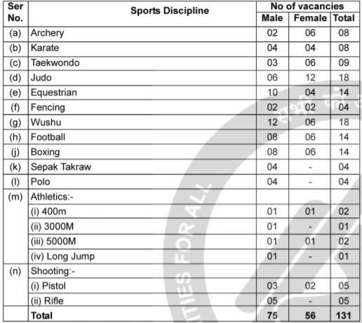 Assam Rifles Sportspersons vacancy 2021