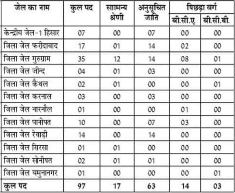 Haryana Jail Warder Recruitment 2021 Vacancy Details