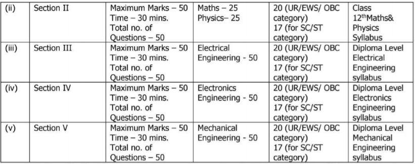 Indian Coast Guard Exam Pattern 2