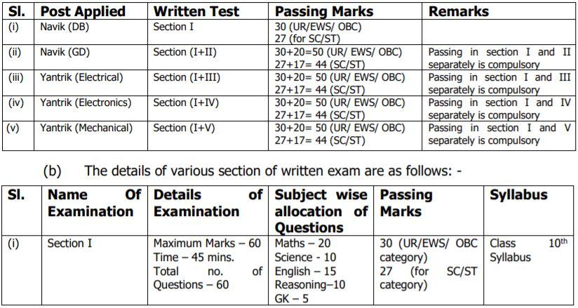 Indian Coast Guard Exam Pattern