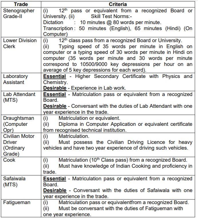 MCTE Mhow Recruitment Qualification