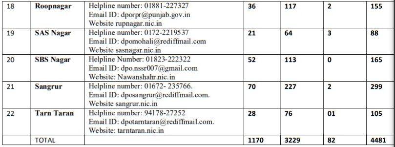 Punjab Anganwadi Recruitment 2021 Vacancy Details 2
