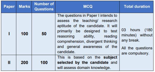 UGC NET 2021 Exam Pattern