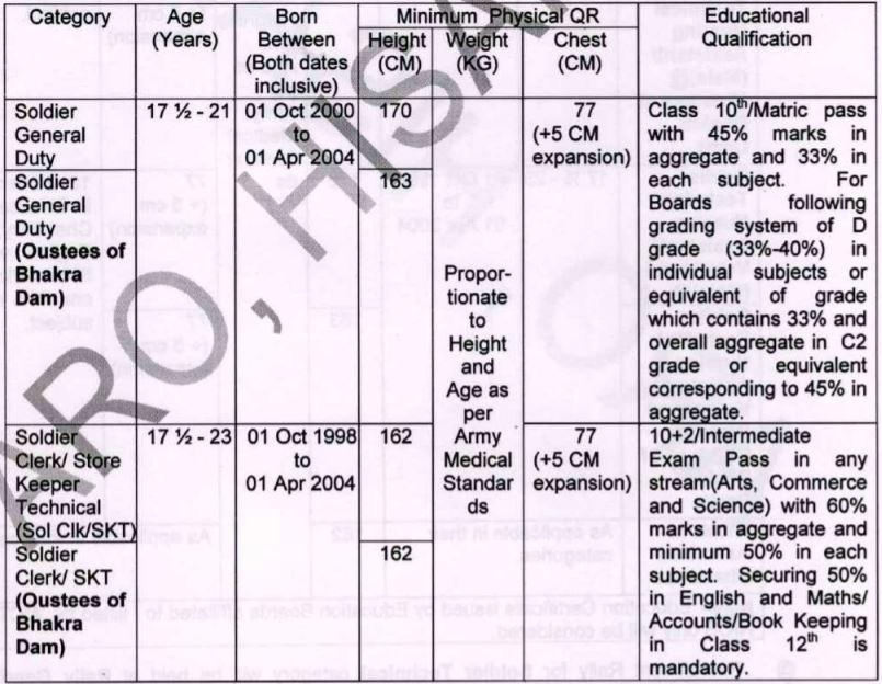 ARO Hisar Army Bharti Post details 1