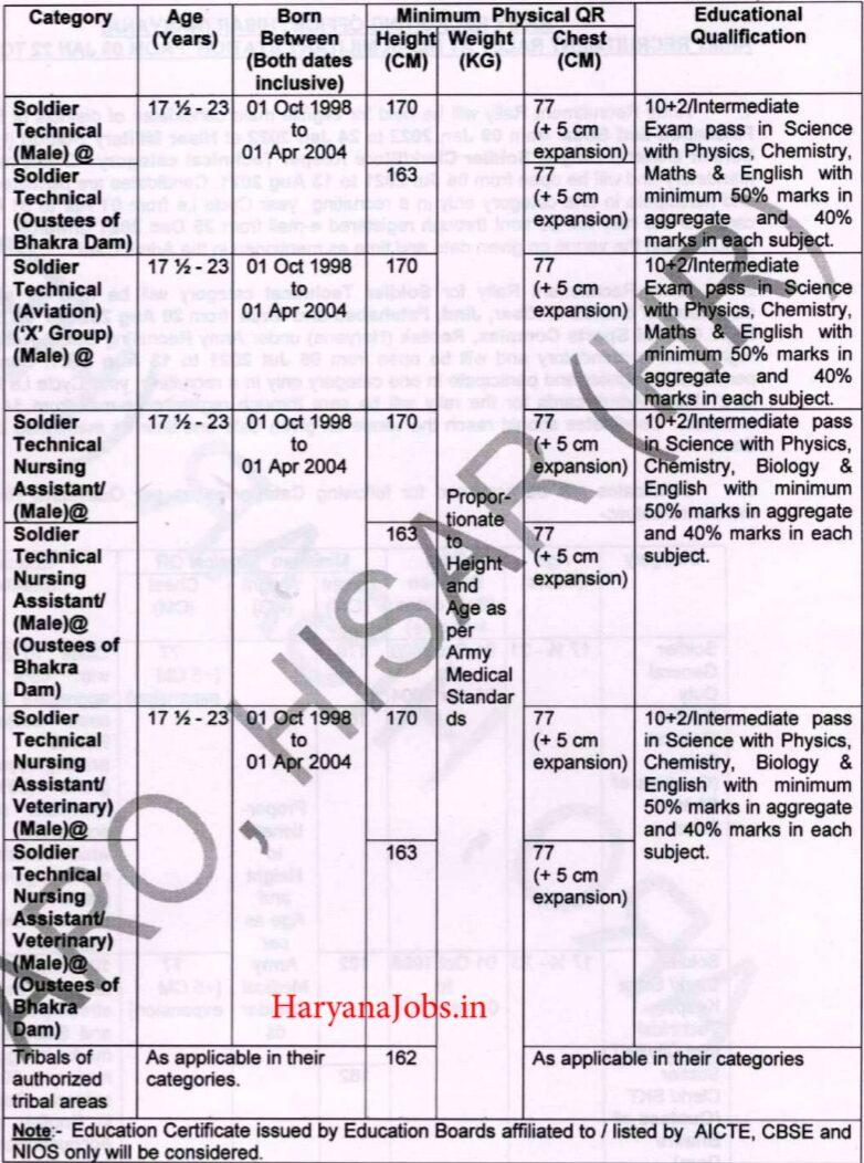 ARO Hisar Army Bharti Post details 2