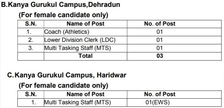 GKV Haridwar Non Teaching Posts 2
