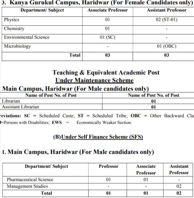 GKV Haridwar Teaching Posts 2