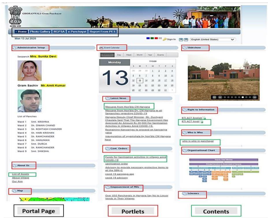 Gram Darshan Haryana Portal Technical Details