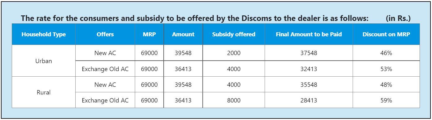 Haryana AC Scheme Registration 2021
