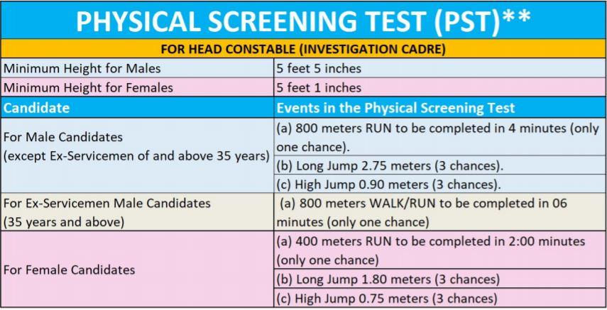 Punjab Police HC Recruitment Physical Measurement Details