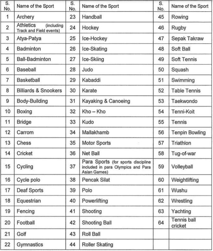 Punjab Postal Circle Sports Quota Recruitment List of Games