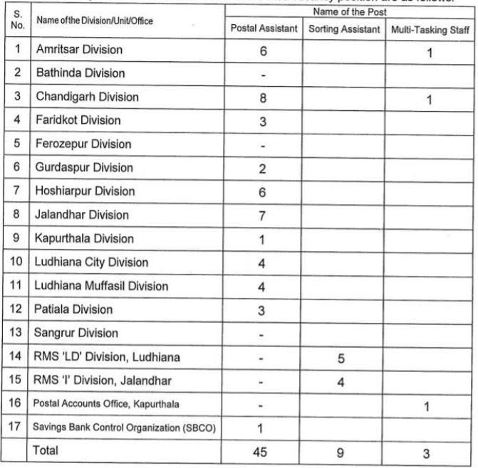 Punjab Postal Circle Sports Quota Recruitment division wise vacancy