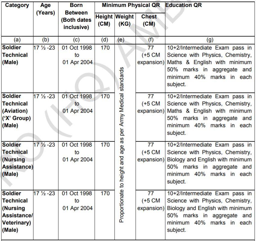 RO Ambala Technical Bharti Post Details & Qualification