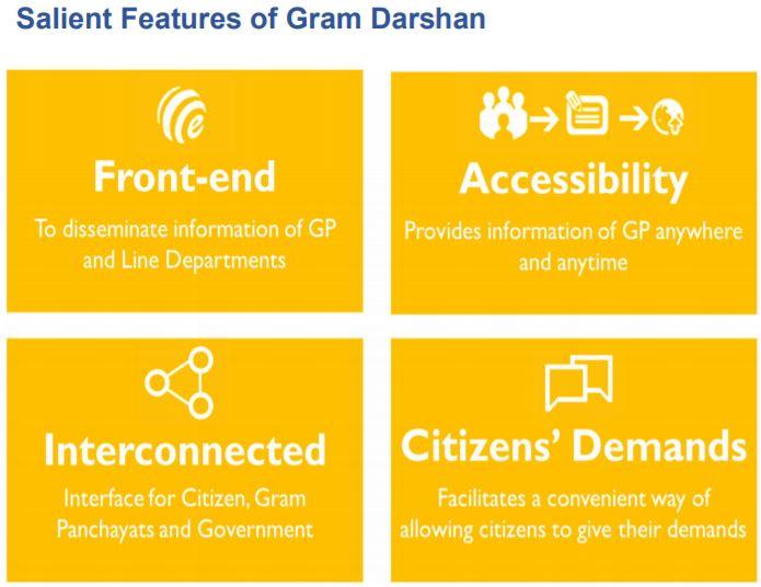 Salient Features of Gram Darshan Haryana